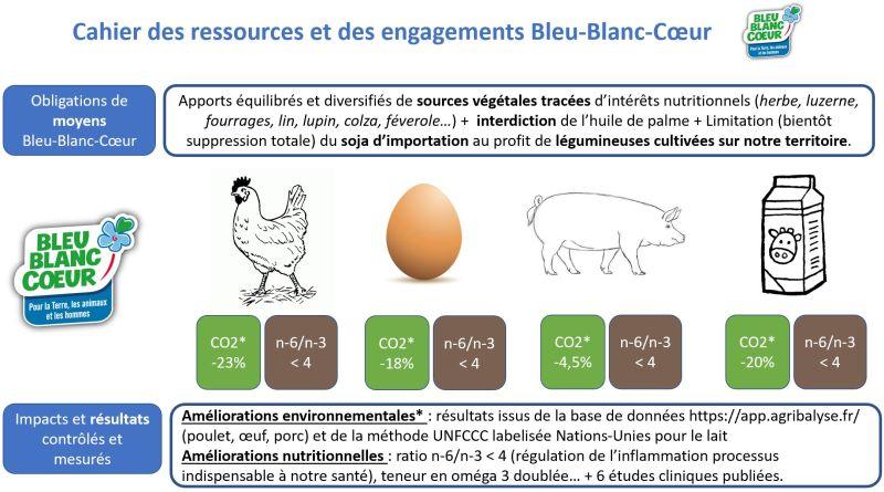 produits Bleu-Blanc-Coeur et impacts environnementaux