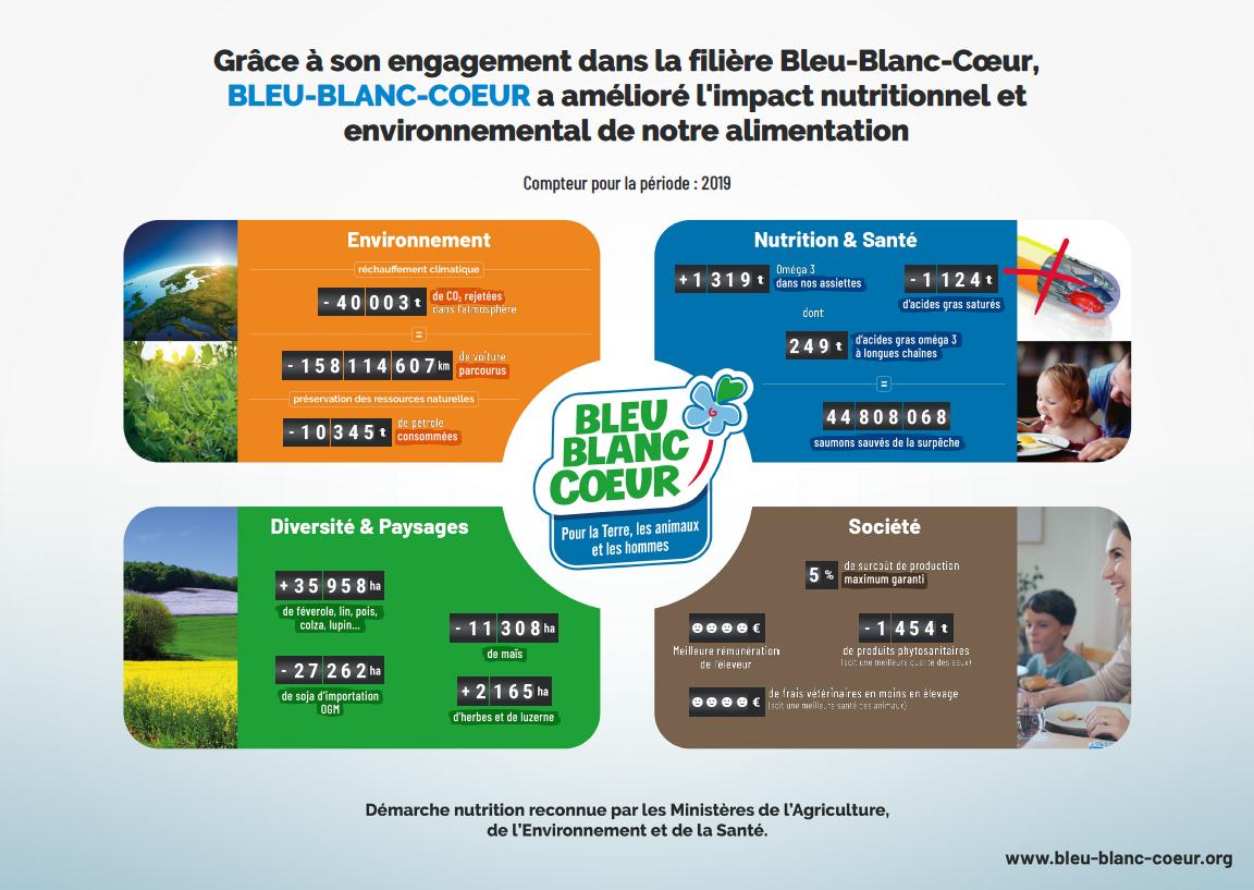 compteurs éco-nutrition 2019