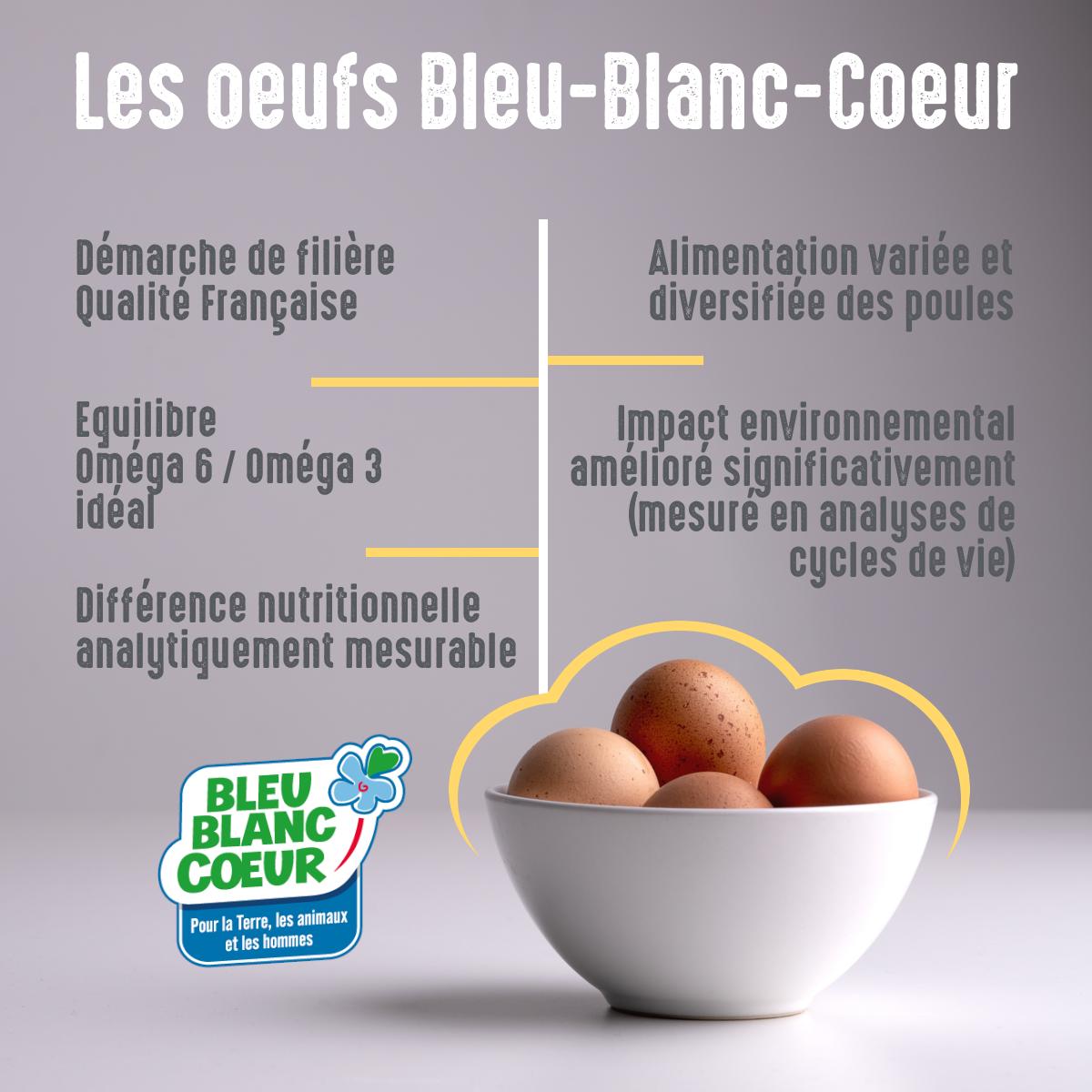 Qualités et bienfaits des oeufs Bleu-Blanc-Coeur