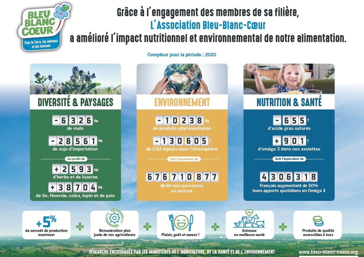 compteur éco-nutrition Bleu-Blanc-Coeur 2020