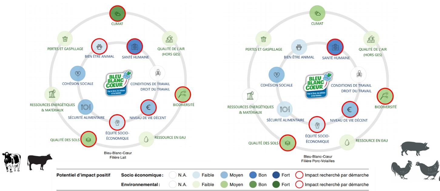 Résultats Bleu-Blanc-Coeur étude wwf - greenpeace